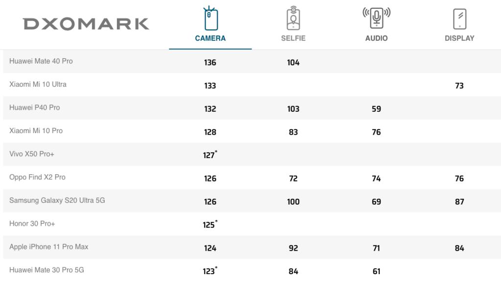 Top 10-listen hos DxOMark ultimo oktober 2020 (Kilde: DxOMark)
