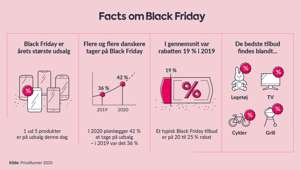 Sjove facts om Black Friday (Kilde: Pricerunner.dk)