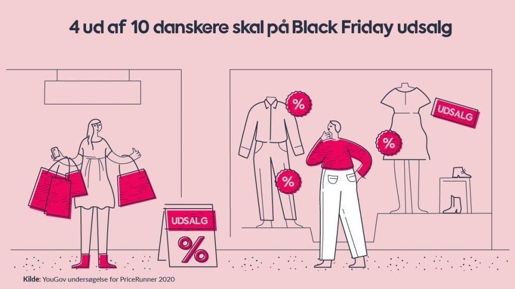 42 procent af danskerne skal shoppe på Black Friday, det viser ny undersøgelse (Kilde: Pricerunner.dk)