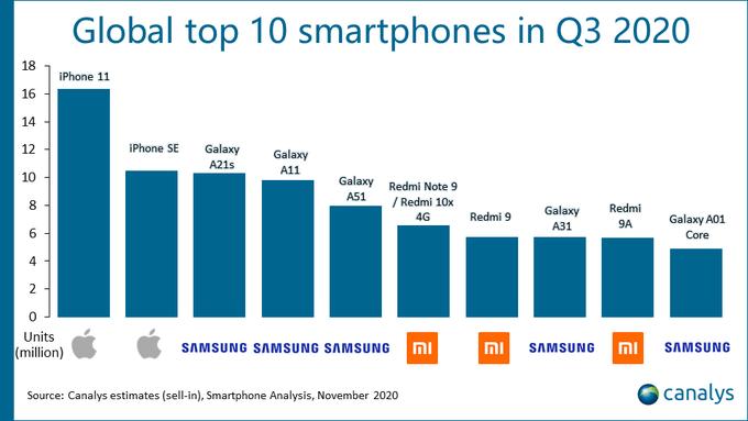 De 10 mest solgte smartphones på verdensplan i 3. kvartal 2020 ifølge Canalys (Kilde: Canalys)