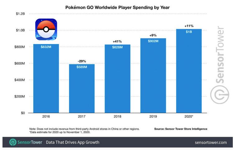 Tal fra Sensor Tower Intelligence der viser, hvor mange penge brugerne spiller for på Pokémon Go (Kilde: Sensor Tower)