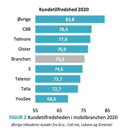 Resultatet af tilfredshedsundersøgelsen af mobilselskaberne i 2020 (Kilde: EPSI Rating Danmark)