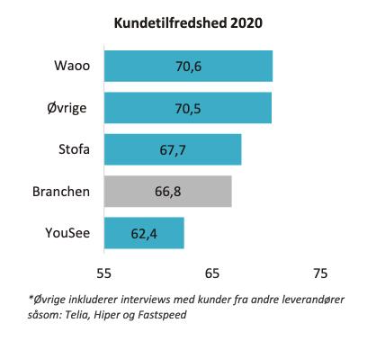 Resultatet af tilfredshedsundersøgelsen af bredbåndsleverandørerne i 2020 (Kilde: EPSI Rating Danmark)