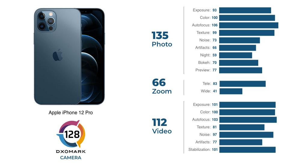 DxOMark har testet iPhone 12 Pro. Se her hvordan de bedømmer den (Kilde: DxOMark)