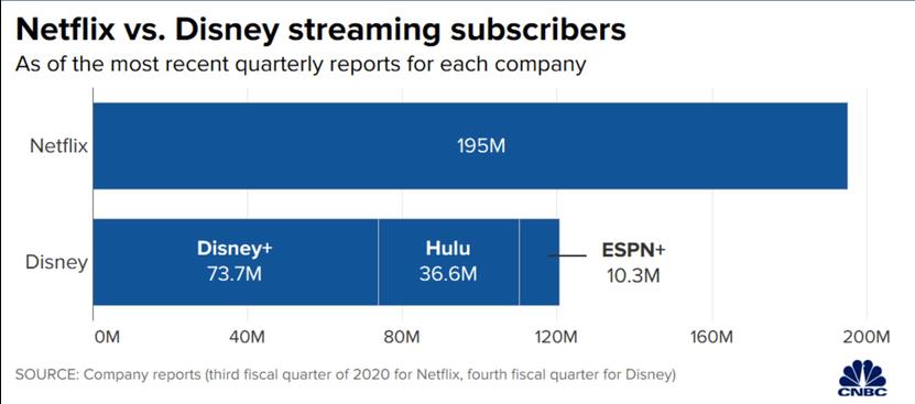 De seneste antal abonnenter på Disney+, Hulu, ESPN og Netflix ud fra kvartalsregnskaberne 3. kvartal 2020 (Kilde: CNBC)