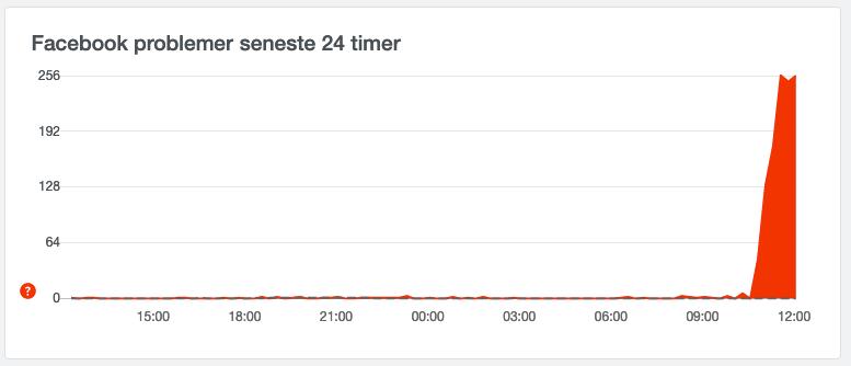 Downdetectors graf over problemer hos Facebook indenfor de seneste 24 timer viser, at der omkring kl. 11 har været store problemer (Kilde: Downdetector)
