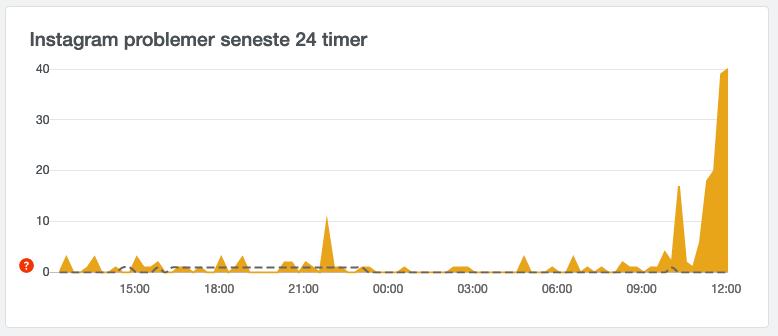 Downdetectors graf over problemer hos Instagram indenfor de seneste 24 timer viser, at der omkring kl. 11 har været store problemer (Kilde: Downdetector)