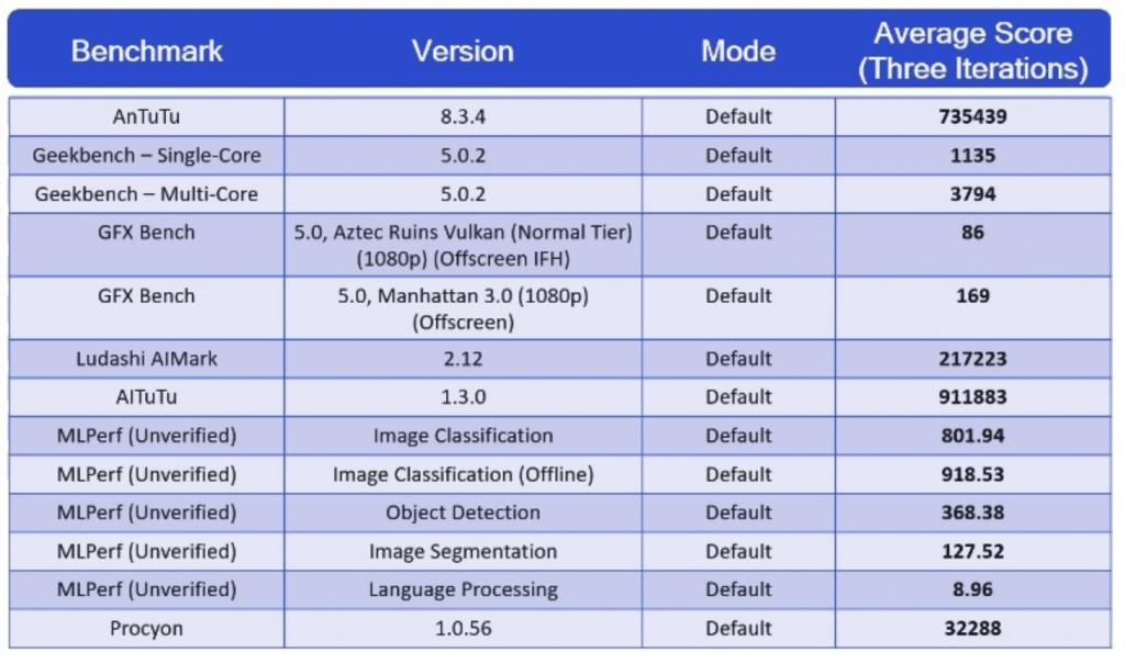 Qualcomm Snapdragon 888 processoren har gennemført en række benchmarktests - se resultaterne her (Kilde: GSMArena.com)
