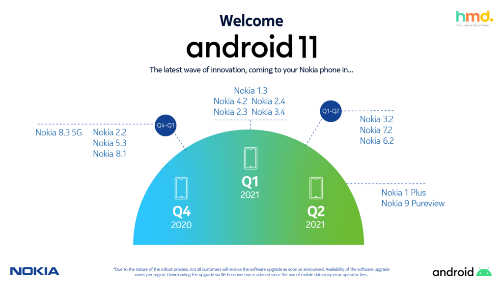 Nokia Android 11 roadmap
