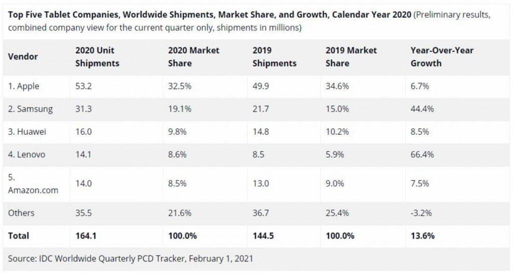 IDC's liste over hvordan salget af tablets fordeler sig (Kilde: IDC)