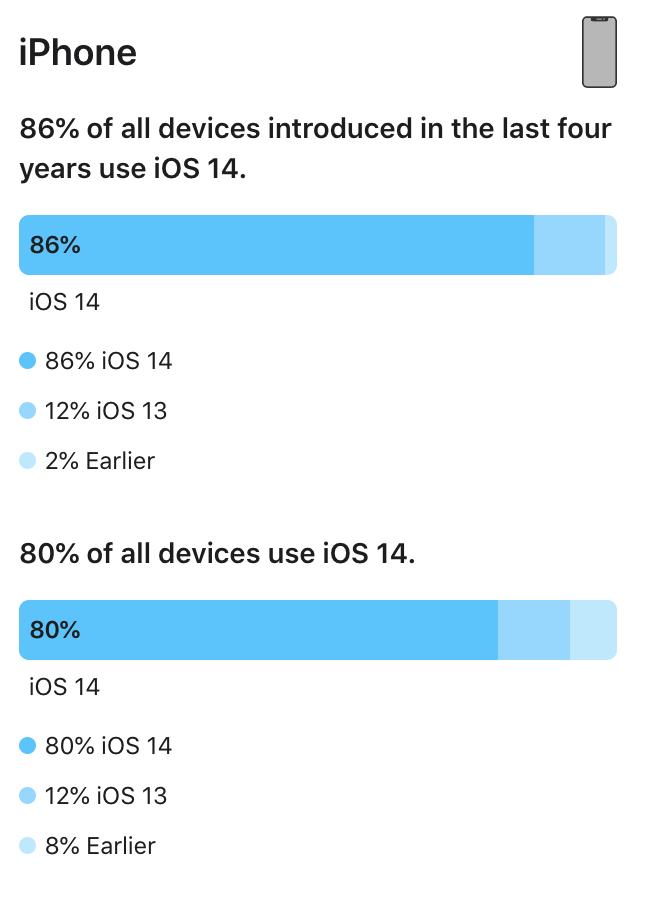 Udbredelsen af de forskellige iOS-versioner. Officielle tal fra Apple fra den 24. februar 2021