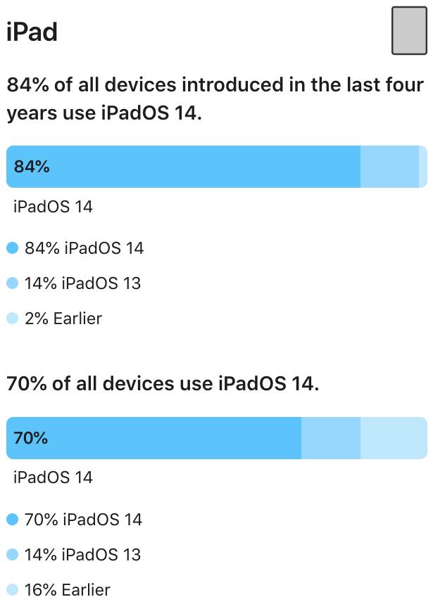 Udbredelsen af de forskellige iPadOS-versioner. Officielle tal fra Apple fra den 24. februar 2021