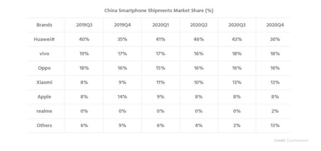 De seneste tal fra analysefirmaet Counterpoint Research viser salgstallene for januar 2021 på det kinesiske marked (Kilde: Counterpoint Research)