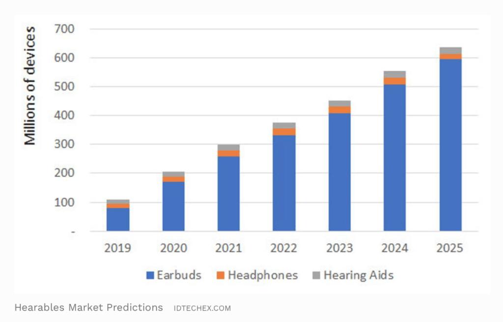 Forventningerne til salget af hearables i de kommende år fra analytikerne hos Analytikerne hos IDTechEx (Kilde: Forbes / IDTechEx)