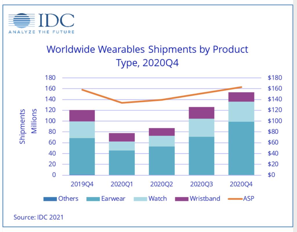 Salget af wearables og hearables i hele 2020 og 4. kvartal 2019 (Kilde: IDC)