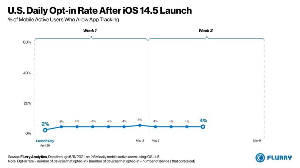 Tal fra Apples App-Tracking over hele verden (Foto: Flurry)