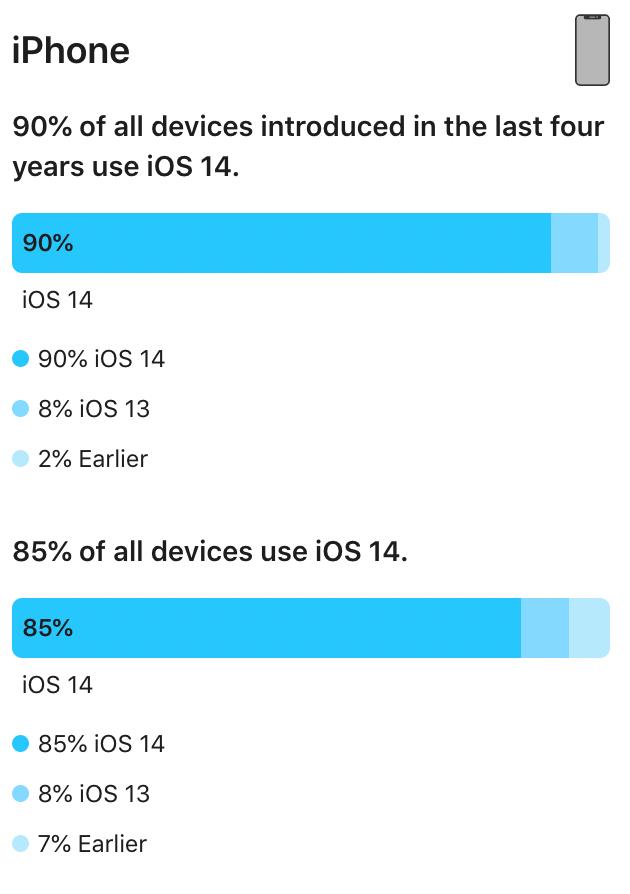 Apple er klar med opgørelsen for udbredelsen af iOS-versionerne (Kilde: Apple)