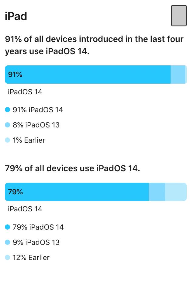 Apple er klar med opgørelsen for udbredelsen af iPadOS-versionerne (Kilde: Apple)