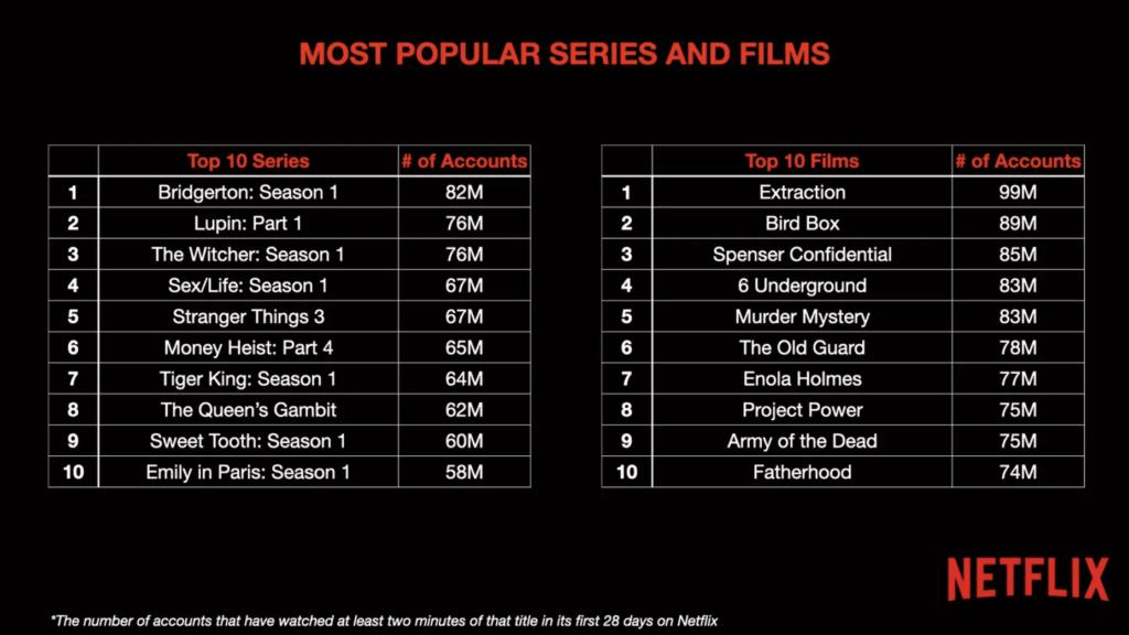 Top 10 lister fra Netflix målt på minutters visning (Kilde: Netflix Code-konference / Tek.no)